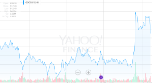 GOOG stock price