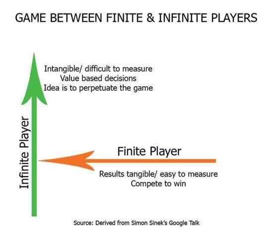 Výsledek obrázku pro infinite game simon sinek